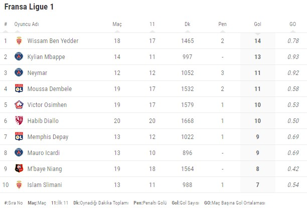 ligue 1 gol krallığı 2020.jpg